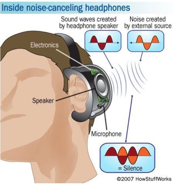 كيف تعمل تقنية الغاء الضجيج في السماعات