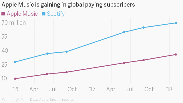 Apple Music subs vs Spotify subs