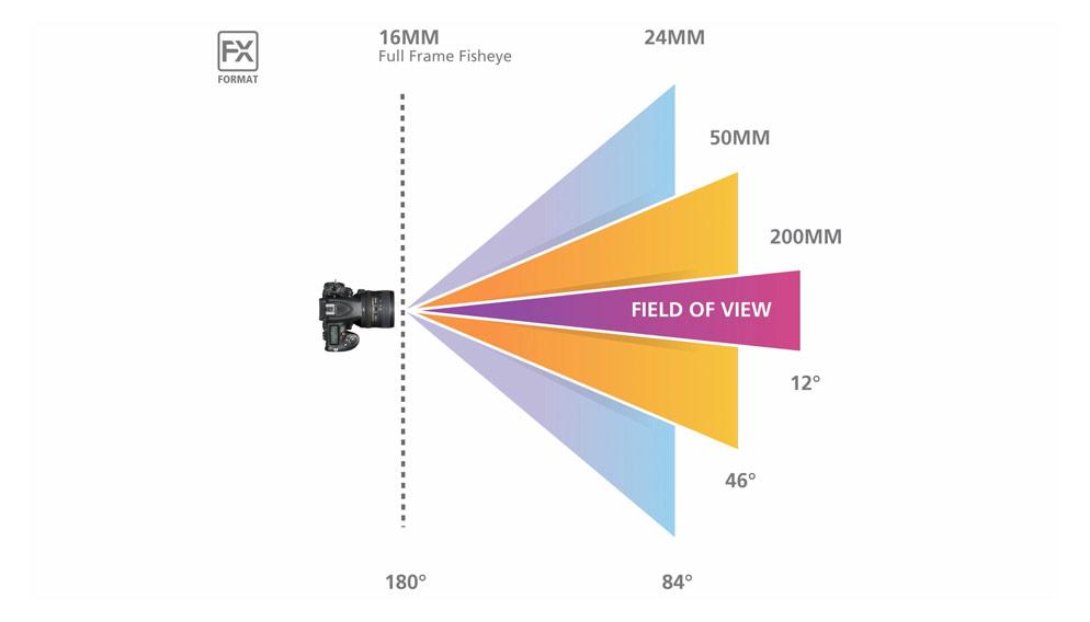 البعد البؤري ... مفهومه وطبيعته وأنواعه ومدى تأثيره على الصورة المُلتقطة بالكاميرات الاحترافية