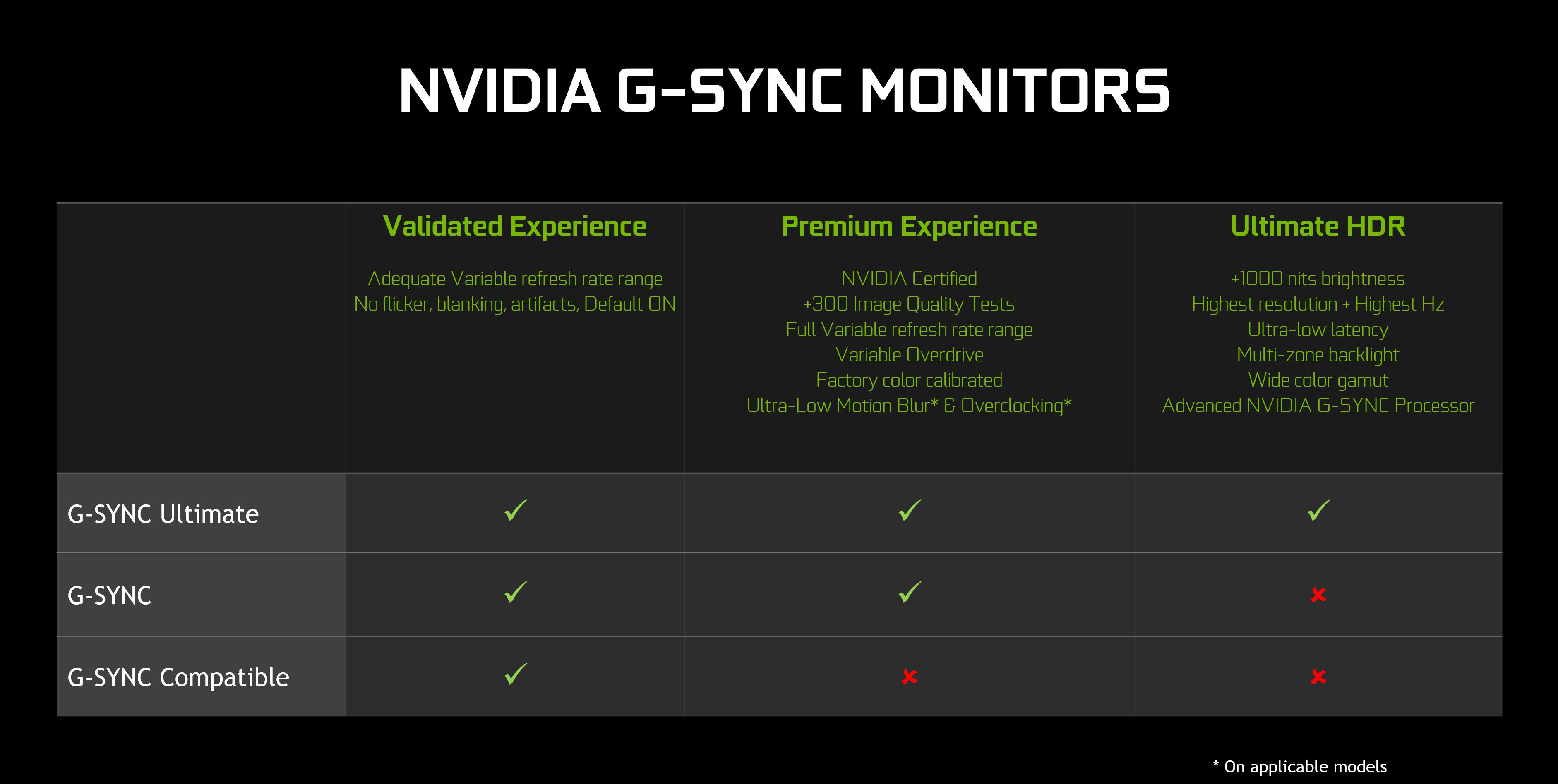 ما هي تقنية G-Sync من Nvidia؟ كيف تعمل وما ميزاتها والفرق بين