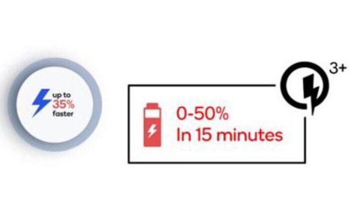 Quick Charge 3 Plus với khả năng sạc từ 0-50% chỉ sau 15 phút